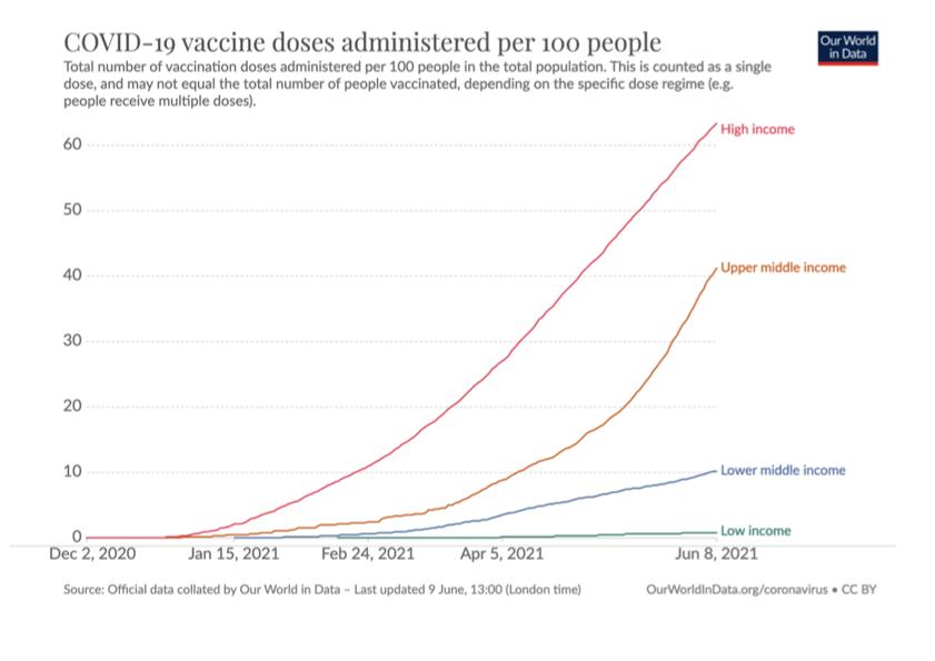 grafico somministrazioni dosi vaccino covid