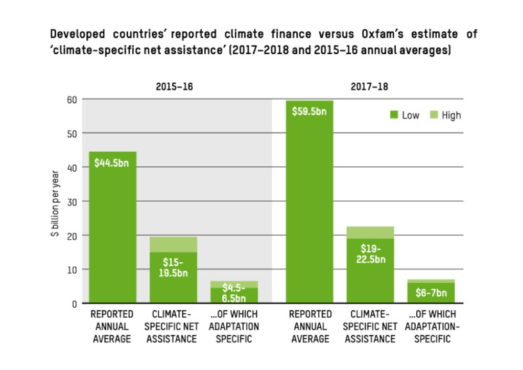 finanza climatica cop 26
