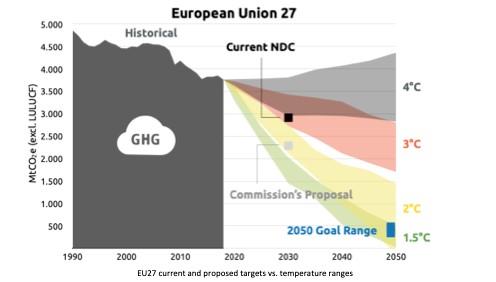 grafico andamento emissioni europee
